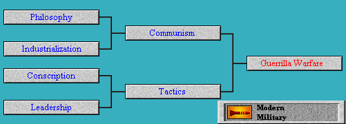 Tech Tree Guerrilla Warfare (Civ2)