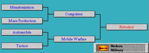 Tech Tree Robotics (Civ2)