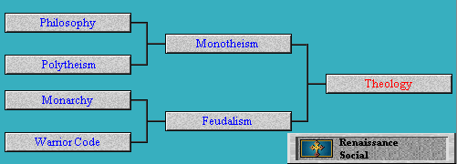 Tech Tree Theology (Civ2)