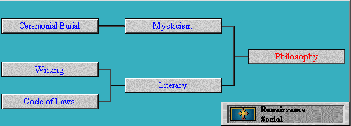 Tech Tree Philosophy (Civ2)