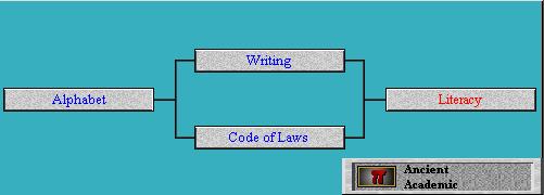 Tech Tree Literacy (Civ2)