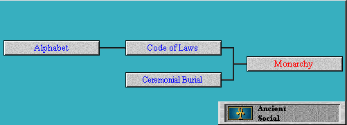 Tech Tree Monarchy (advance) (Civ2)