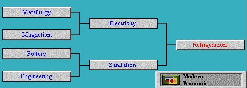 Tech Tree Refrigeration (Civ2)