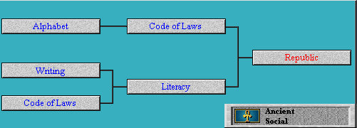 Tech Tree Republic (advance) (Civ2)