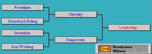 Tech Tree Leadership (Civ2)