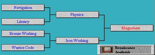 Tech Tree Magnetism (Civ2)