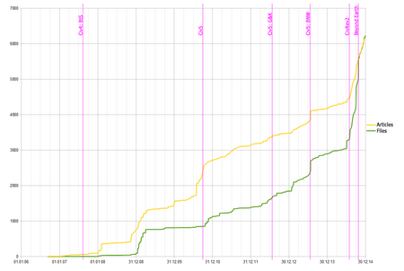 CivWikia articles and files graph