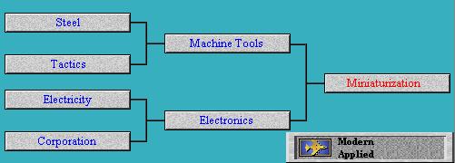Tech Tree Miniaturization (Civ2)