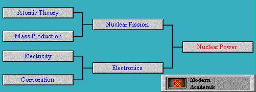 Tech Tree Nuclear Power (Civ2)