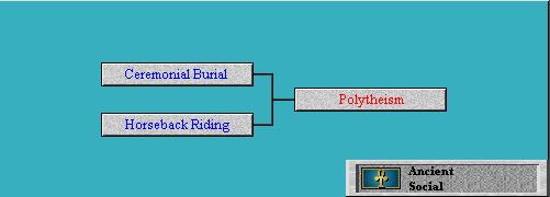 Tech Tree Polytheism (Civ2)