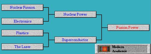Tech Tree Fusion Power (Civ2)
