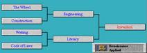 Tech Tree Invention (Civ2)