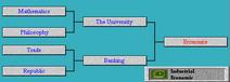 Tech Tree Economics (Civ2)