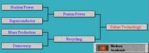 Tech Tree Future Technology (Civ2)