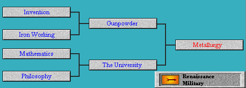 Tech Tree Metallurgy (Civ2)