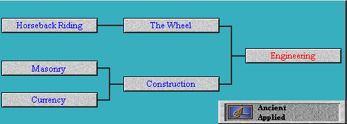 Tech Tree Engineering (Civ2)