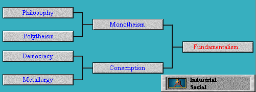 Tech Tree Fundamentalism (advance) (Civ2)