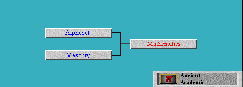 Tech Tree Mathematics (Civ2)