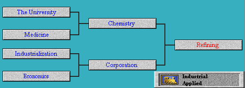 Tech Tree Refining (Civ2)
