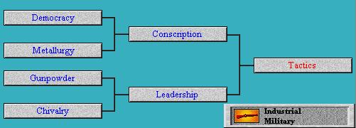 Tech Tree Tactics (Civ2)