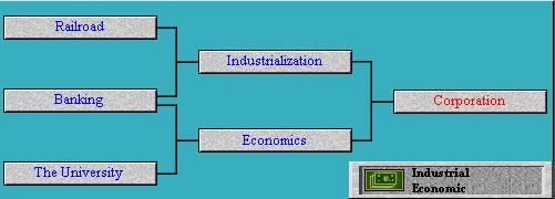 Tech Tree Corporation (Civ2)