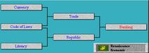 Tech Tree Banking (Civ2)
