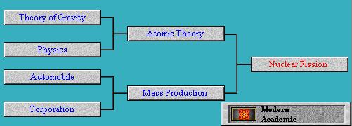 Tech Tree Nuclear Fission (Civ2)