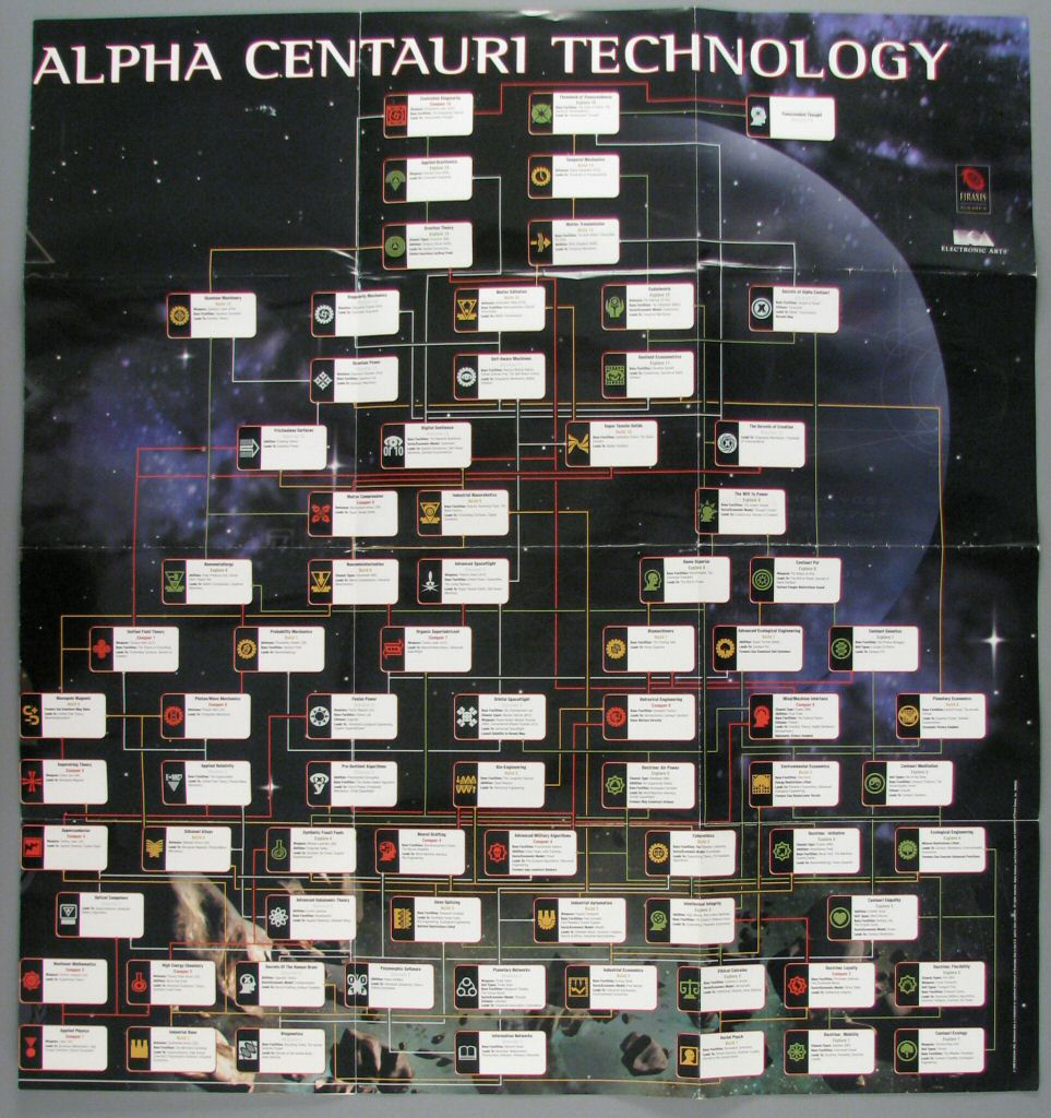 List of technologies smac civilization wiki fandom powered smac tech tree poster sciox Choice Image