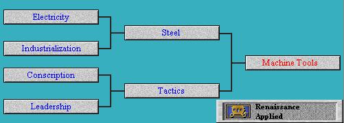 Tech Tree Machine Tools (Civ2)
