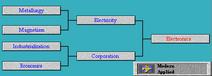 Tech Tree Electronics (Civ2)
