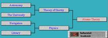 Tech Tree Atomic Theory (Civ2)