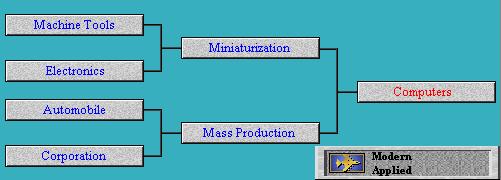 Tech Tree Computers (Civ2)