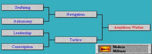 Tech Tree Amphibious Warfare (Civ2)