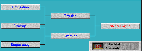Tech Tree Steam Engine (Civ2)
