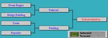Tech Tree Industrialization (Civ2)