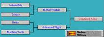 Tech Tree Combined Arms (Civ2)