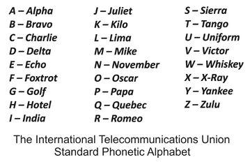 Phonetic-Alphabet
