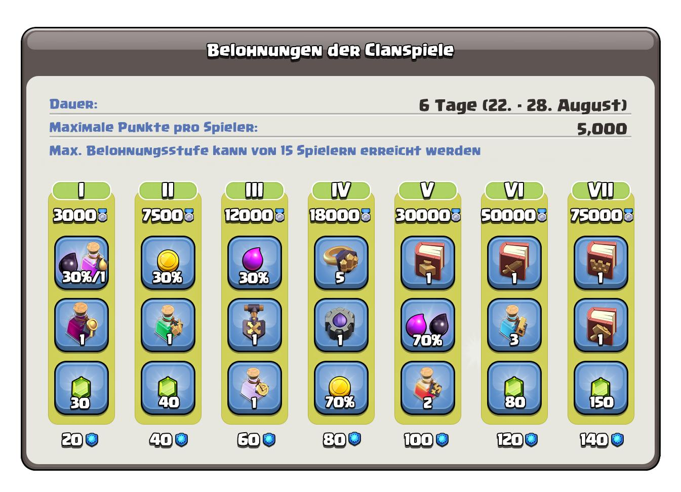 Clanspiele220819