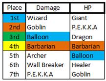 File:Barracks Rankings.png