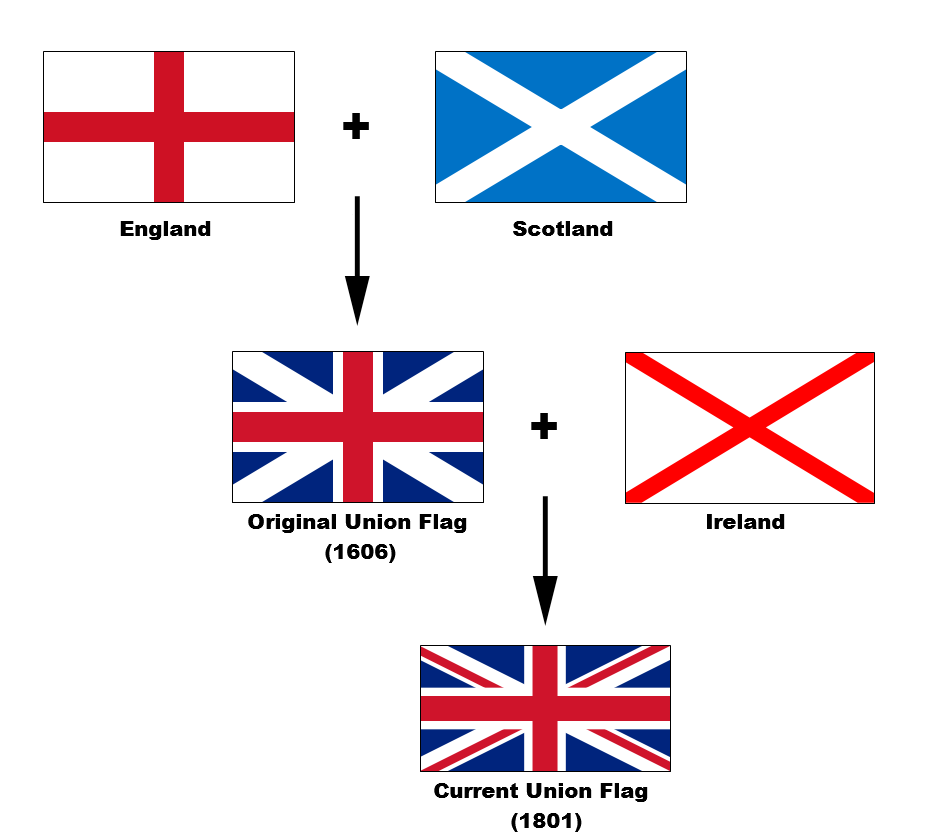 image flags of the union jack png clash of clans wiki fandom