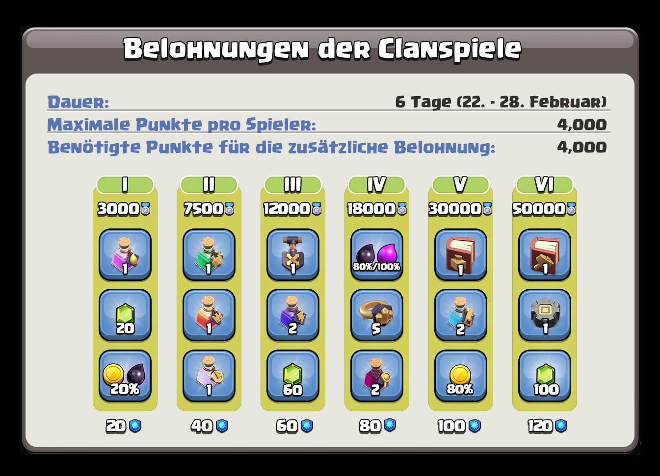 Clanspiele220220