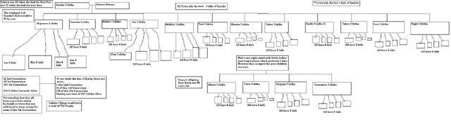 File:Uchiha family tree.jpg