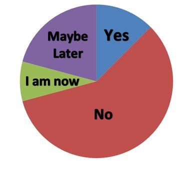 Poll 9