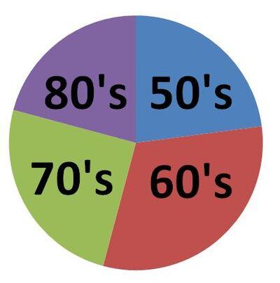 Poll 2 Pie