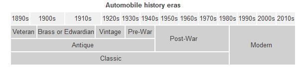 Classic Car Timeline