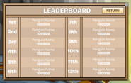 Cart Surfer Leaderboard