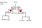 Wikia Family tree