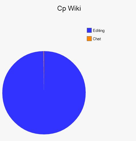 Image Cp Wiki Pie Chart V1g Club Penguin Wiki Fandom