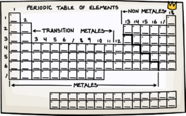 PSA Mission 4 Periodic Table