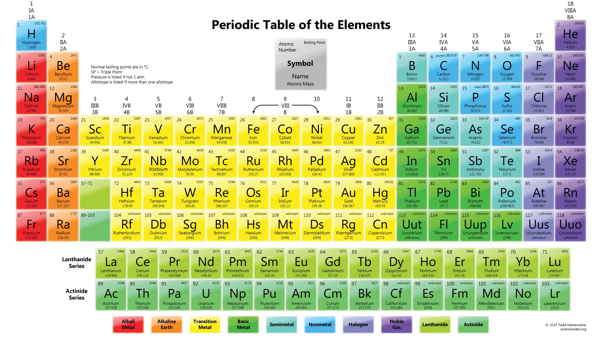 Image club penguin wiki for Periodic table no 52
